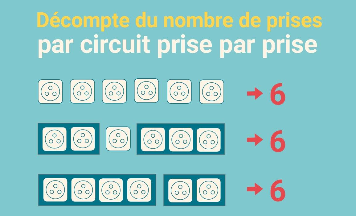 Nombre De Prise Par Disjoncteur : nombre de prise par disjoncteur 20a best prises de ~ Premium-room.com Idées de Décoration
