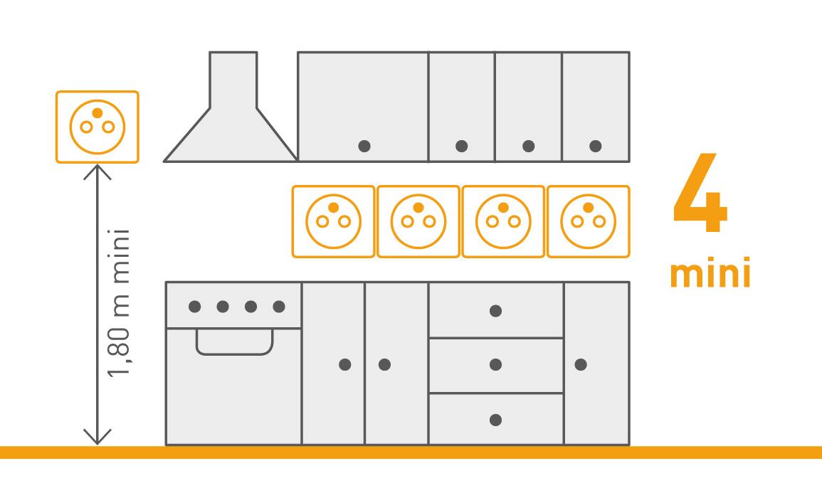 a quelle hauteur r glementaire faut il placer une prise de courant espace grand public legrand. Black Bedroom Furniture Sets. Home Design Ideas
