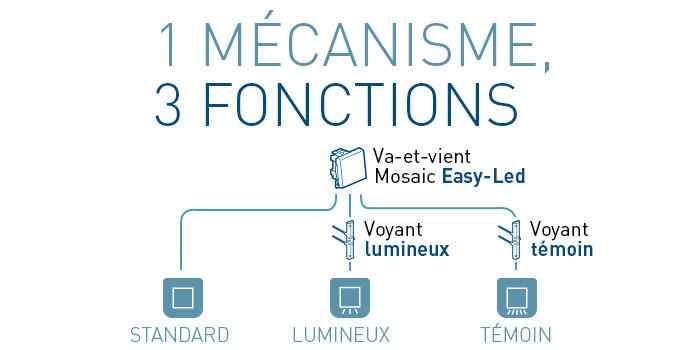 schema fonctions mosaic easy led 700x350