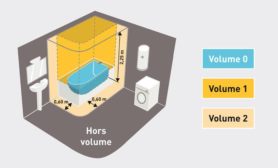 Norme Nfc15100 Lumiere Eclairage Salle De Bains Protection 1 1155x700