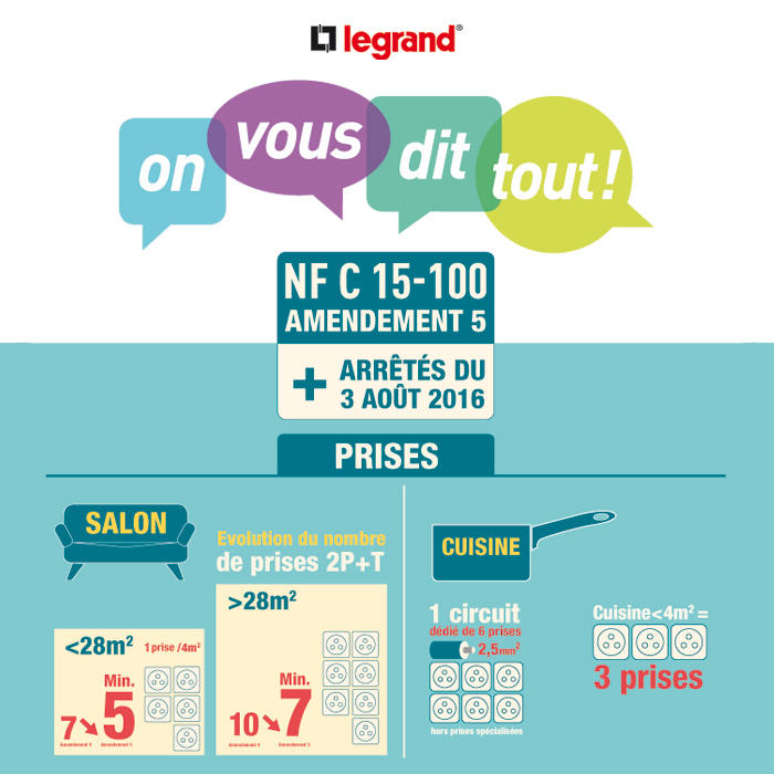 norme nfc 15-100 legrand