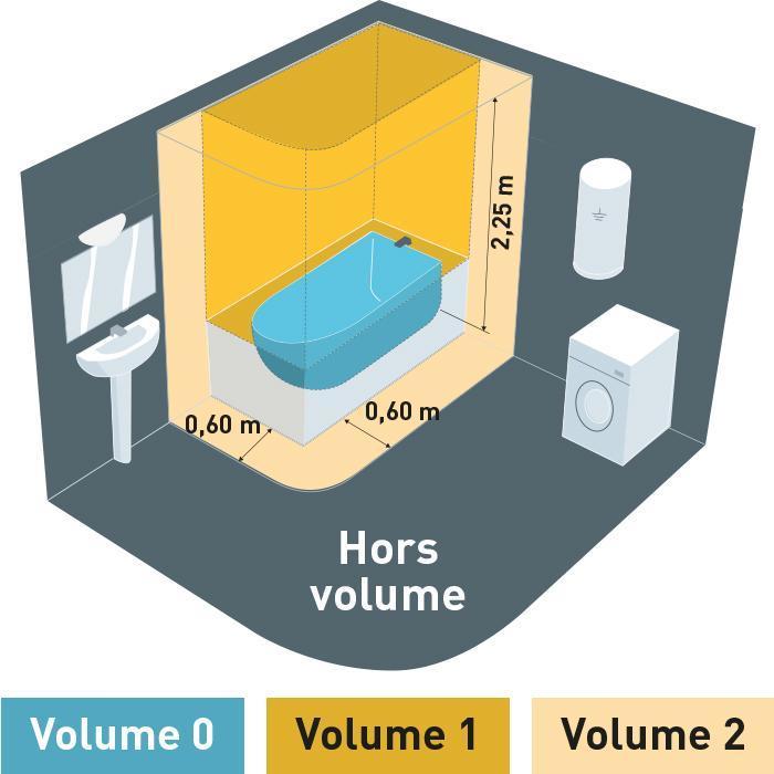 Quelle est la norme nf c 15 100 pour la salle de bain - Tableau electrique dans salle de bain ...