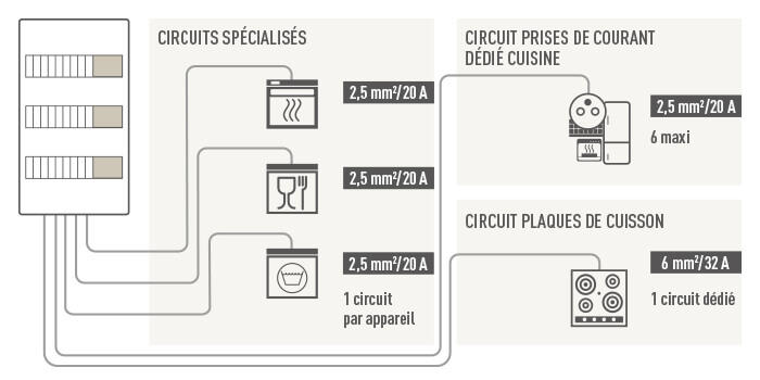 pictos elements cuisine branchement 700x350
