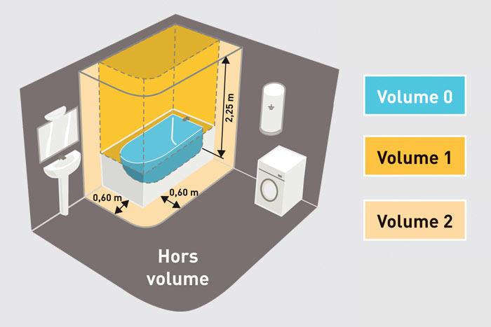 pro norme nfc15 100 salle de bains1 - Volume Salle De Bain Nfc 15 100